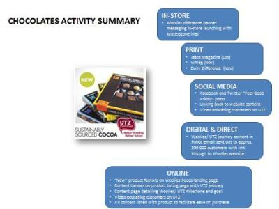 Woolworths marketing activity summary